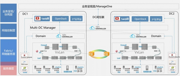 华丽转身——金融数据中心网络开始大规模向SDN演进