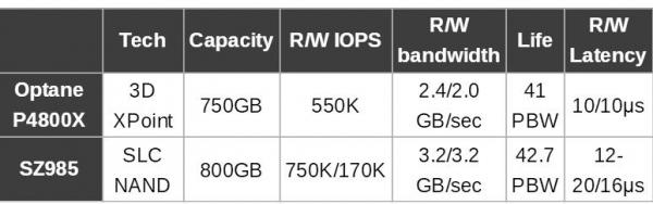三星公司筹备Z-SSD,欲正面对抗英特尔Optane SSD