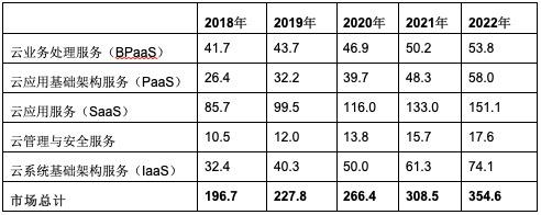 Gartner预测2020年全球公有云收入将增长17%