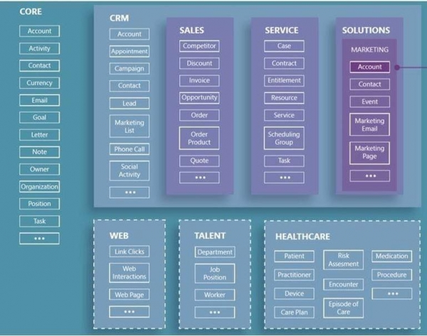 AI+CRM:客户管理会变得更容易些?