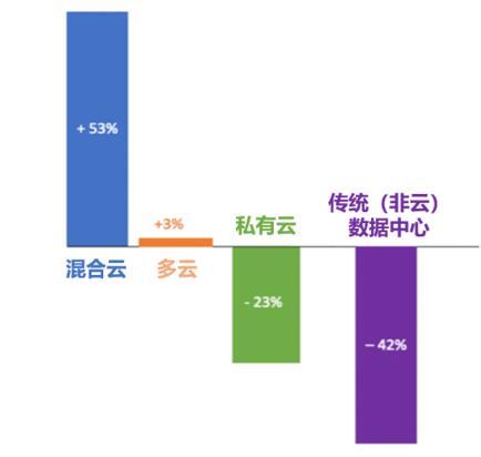 Nutanix报告:中国企业将在新十年迎来混合云部署的黄金时代