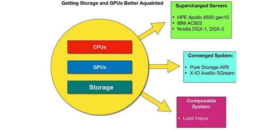 让机器学习如虎添翼:存储厂商争相利用GPU增强系统性能