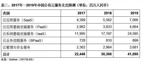 Gartner预测2018年全球公有云收入将增长21.4%
