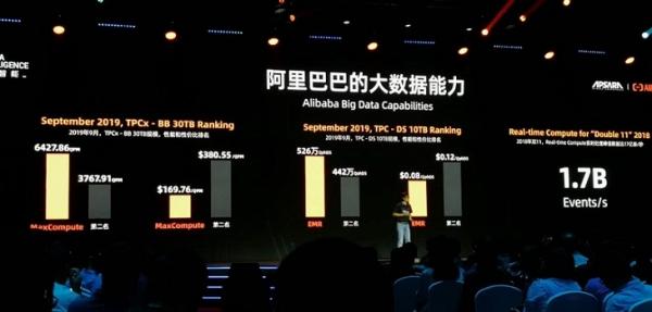 强外援英特尔助攻,阿里云大数据平台创世界纪录