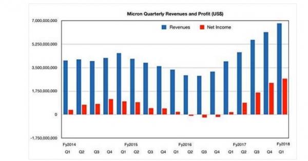 市场需求刺激Micron收入大涨,但3D XPoint地位很纠结