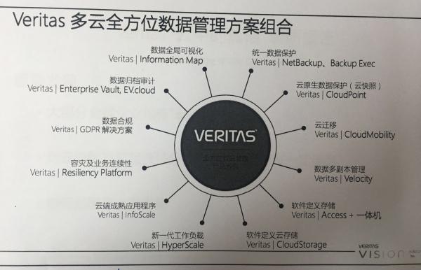 多云环境下 看Veritas如何管理你的数据?