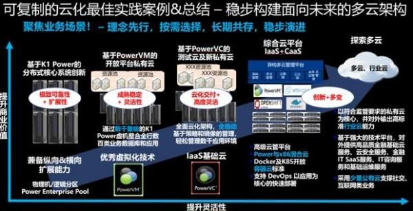 浪潮K1 Power:企业关键业务上云的最佳平台