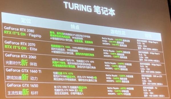 英伟达:GTX 1660 Ti和GTX 1650为中低端游戏本提供强劲火力
