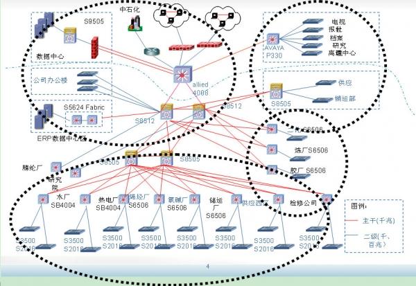 齐鲁石化企业园区网跨入40G时代