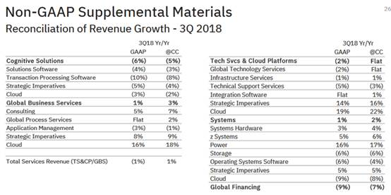 IBM认知解决方案、技术服务和云平台收入出现下滑