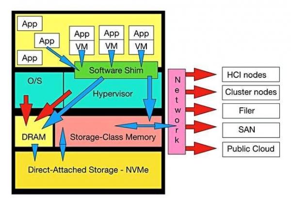 先有XPoint,继而Z-NAND:如今, SCM亦即将到来