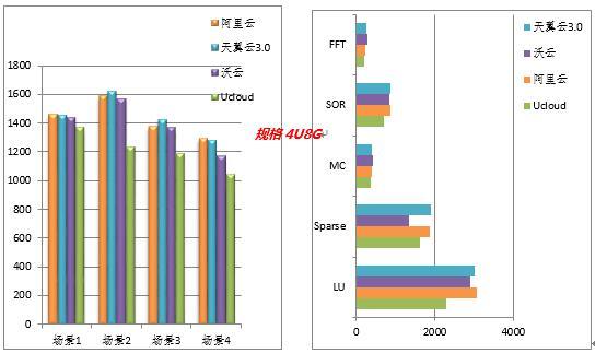 天翼云3 0竞品评测与咨询:云产品性能评测