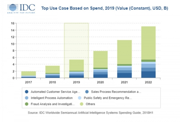 IDC预计亚太地区的人工智能系统支出将在2019年达到近55亿美元