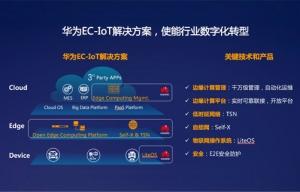 2017年度至顶网凌云奖:华为边缘计算物联网EC-IoT解决方案