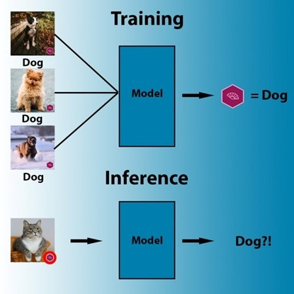 �o�|�l后�T成功欺�_AI模型 ���抗性�C器�W�提供新的方向
