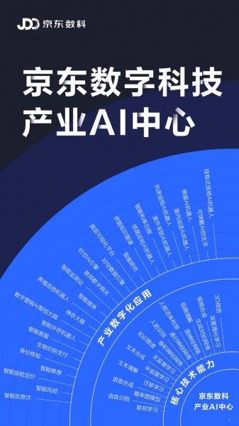 """拥抱""""新基建"""" 京东数科成立产业AI中心"""