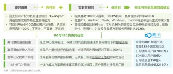 """将中国的通信能力带到全球,融云的""""经纬术"""""""