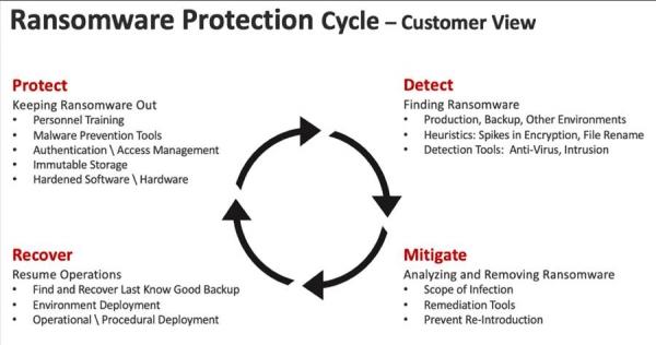 在家办公需警惕安全漏洞威胁 WORM存储是个好手段