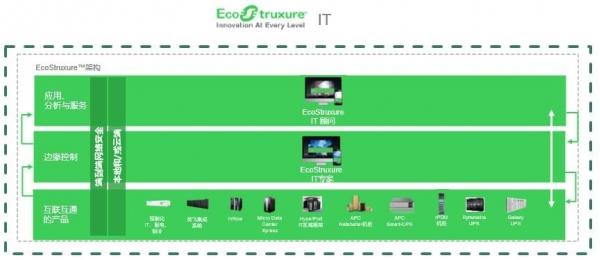 施耐德电气EcoStruxure IT:提升混合IT环境的可视化,并降低风险