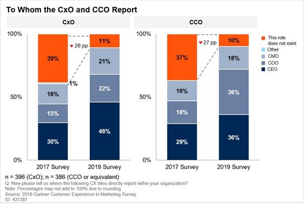 Gartner:近九成企业组织设有首席经验官、首席客户官或同等职位