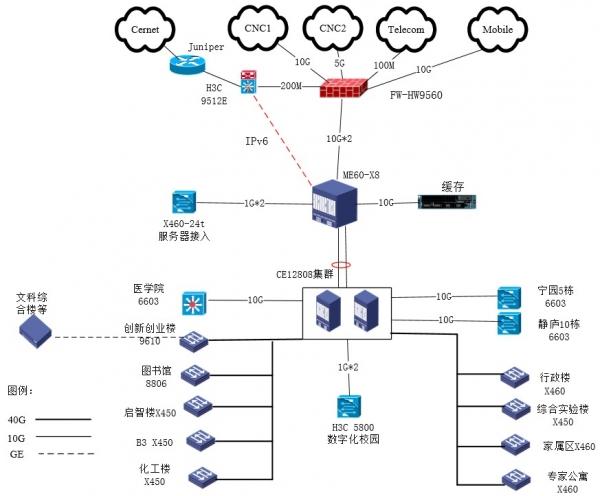 许昌学院携手华为联合打造校园主干网升级改造项目