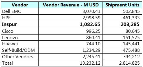 17Q3全球服务器市场持续增长 戴尔EMC、HPE、浪潮居全球前三