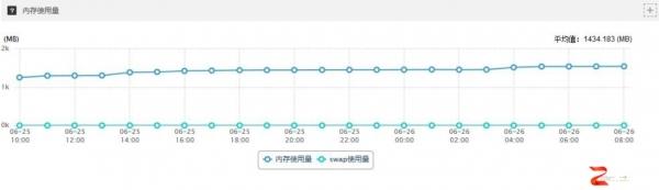 至顶网公有云平台评测分析AWS篇