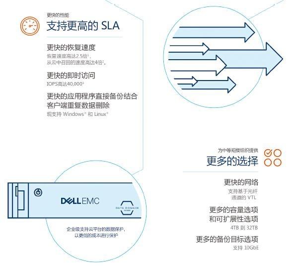 是什么吸引着客户选择戴尔易安信数据保护