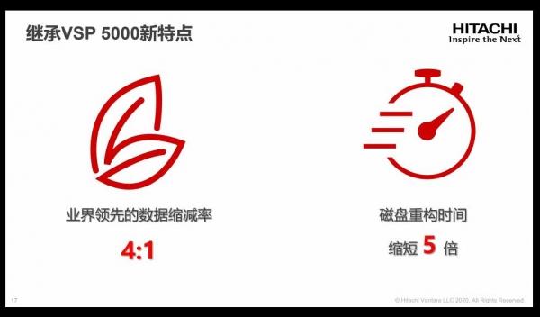 2020年,Hitachi Vantara 推出存储界的特种能力全闪存VSP E990