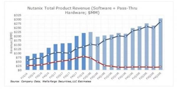 分析师:Nutanix减少硬件收入 向纯软件公司转型