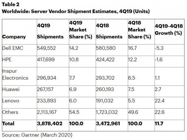 Gartner:2019年第四季度全球服务器收入增长5.1% 出货量增长11.7%