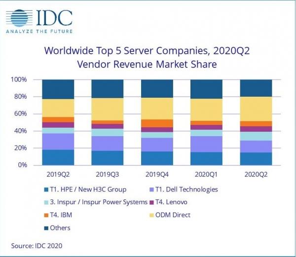 IDC:第二季度全球服务器市场同比增长19.8% 亚太地区表现抢眼