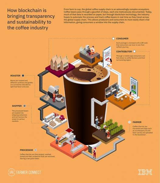 【6000字深度稿】CES管中窥豹:看IBM如何以区块链撬动可信商业?