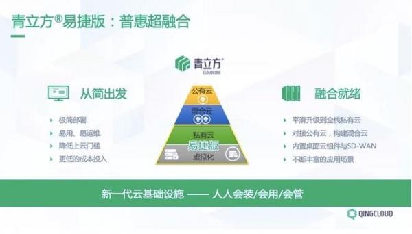 全新升级 青立方超融合易捷版打造新一代云基础设施