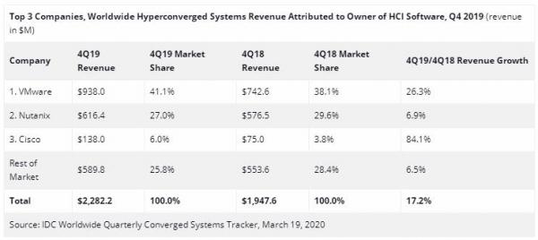 IDC:2019年第四季度全球融合系统市场同比增长1.1%