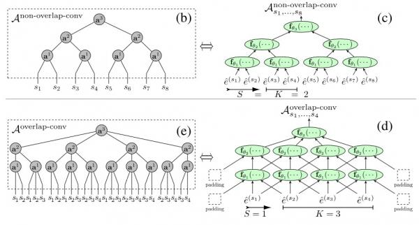前沿 | 英特尔新研究发现,人工智能在量子计算领域实现突破