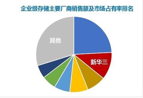 逆势领先!新华三中国企业级外部存储市场销售额稳居第二,分布式存储营收增长三倍