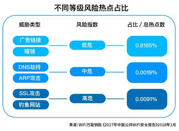 《2017年中国公共WiFi安全报告》发布:一二线城市WiFi更安全