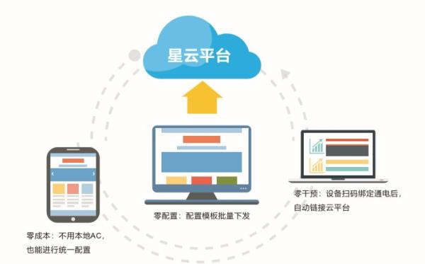 五分设备五分运维 飞鱼星推出星云云管理平台
