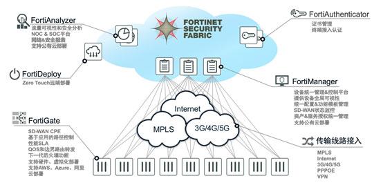 Fortinet推出集成化SD-WAN解决方案 构建下一代企业网