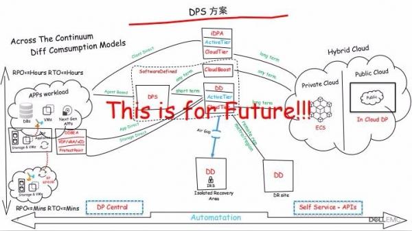 数字化时代的数据保护与管理