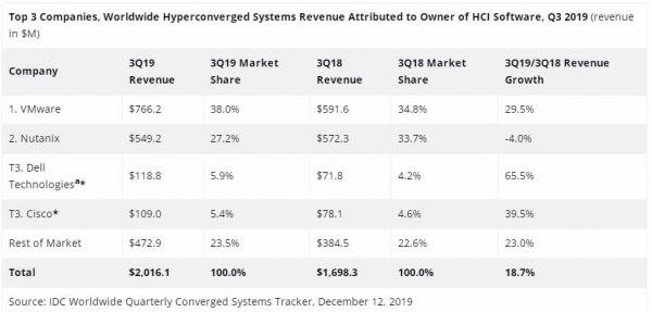 IDC:2019年第三季度全球融合系统市场同比增长3.5%