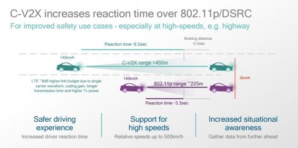 高通赛道不变,装载5G引擎继续驶向车联网