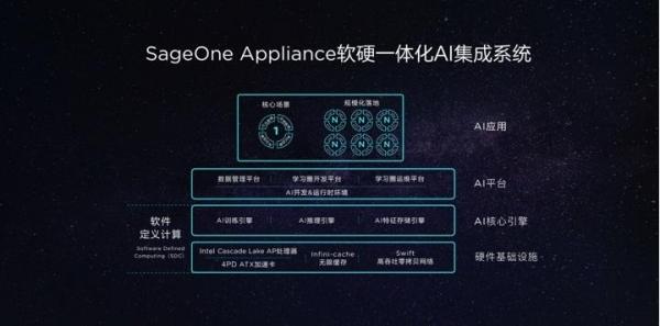 构建企业AI1+N 转型的磐石 第四范式发布SageOne企业级软硬一体AI集成系统