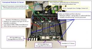 PCIe正在��64G�S升�M行�I��