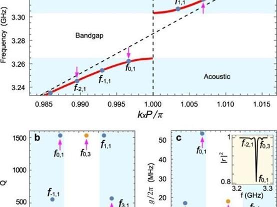 量子��W新�M展:�子晶�w可通�^人造原子�c�鬏��相耦合