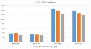 �A�樵�C3云主�C全新一代CPU云�算�理能力大揭秘
