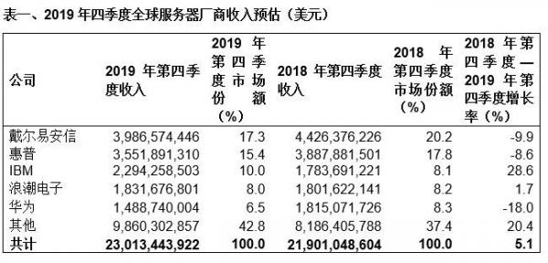 Gartner:2019年第四季度全球服务器收入增长5.1%,出货量增长11.7%