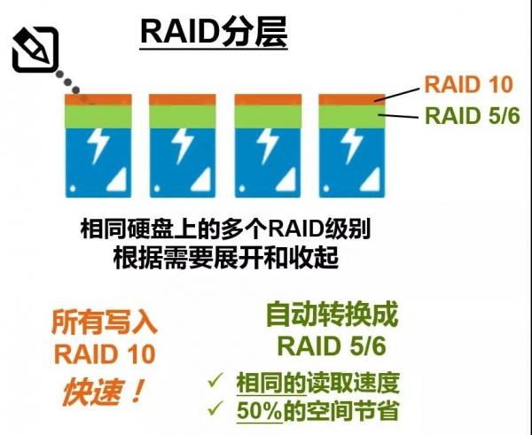 这样清新脱俗讲解RAID技术的方式你见过咩?