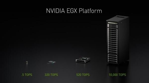 NVIDIA发布EGX边缘计算平台,将实时人工智能带给全球各行各业